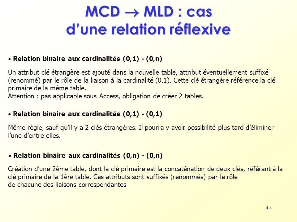 42 MCD MLD : cas dune relation réflexive Relation binaire aux cardinalités (0,1) - (0,1) Relation binaire aux cardinalités (0,1) - (0,n) Relation bina