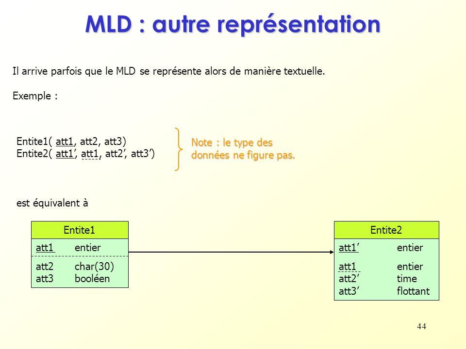 44 MLD : autre représentation Il arrive parfois que le MLD se représente alors de manière textuelle. Exemple : est équivalent à Entite1( att1, att2, a