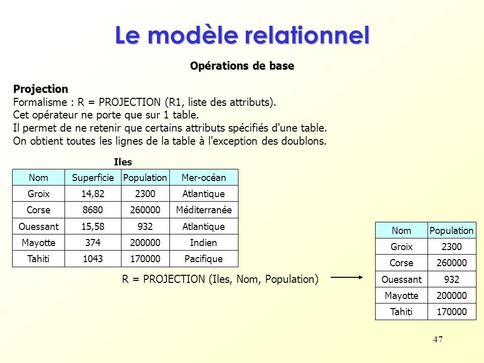 47 Opérations de base Le modèle relationnel Projection Formalisme : R = PROJECTION (R1, liste des attributs). Cet opérateur ne porte que sur 1 table.
