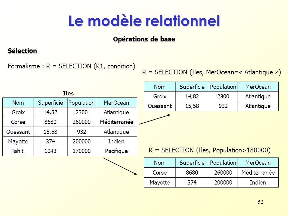 52 Opérations de base Le modèle relationnel Sélection Formalisme : R = SELECTION (R1, condition) NomSuperficiePopulationMerOcean Groix230014,82Atlanti