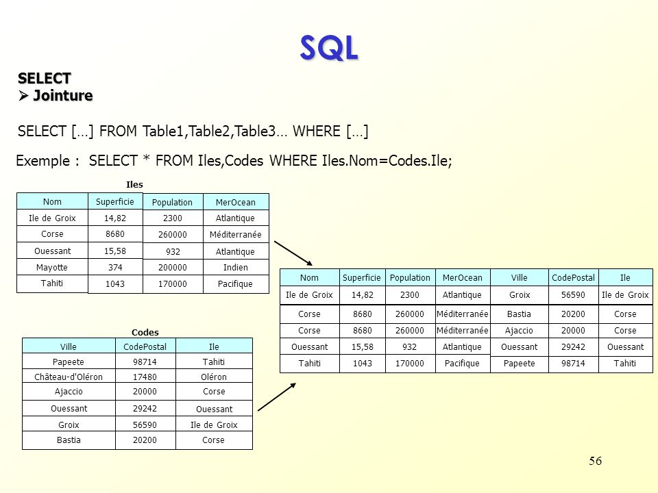 56 SQL SELECT Jointure Jointure SELECT […] FROM Table1,Table2,Table3… WHERE […] SELECT * FROM Iles,Codes WHERE Iles.Nom=Codes.Ile; NomSuperficie Popul