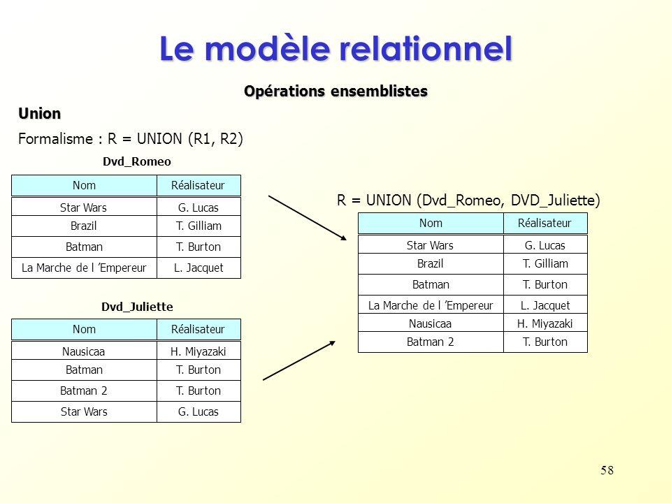 58 Opérations ensemblistes Le modèle relationnel Union Formalisme : R = UNION (R1, R2) NomRéalisateur Star WarsG. Lucas BrazilT. Gilliam Dvd_Romeo Bat
