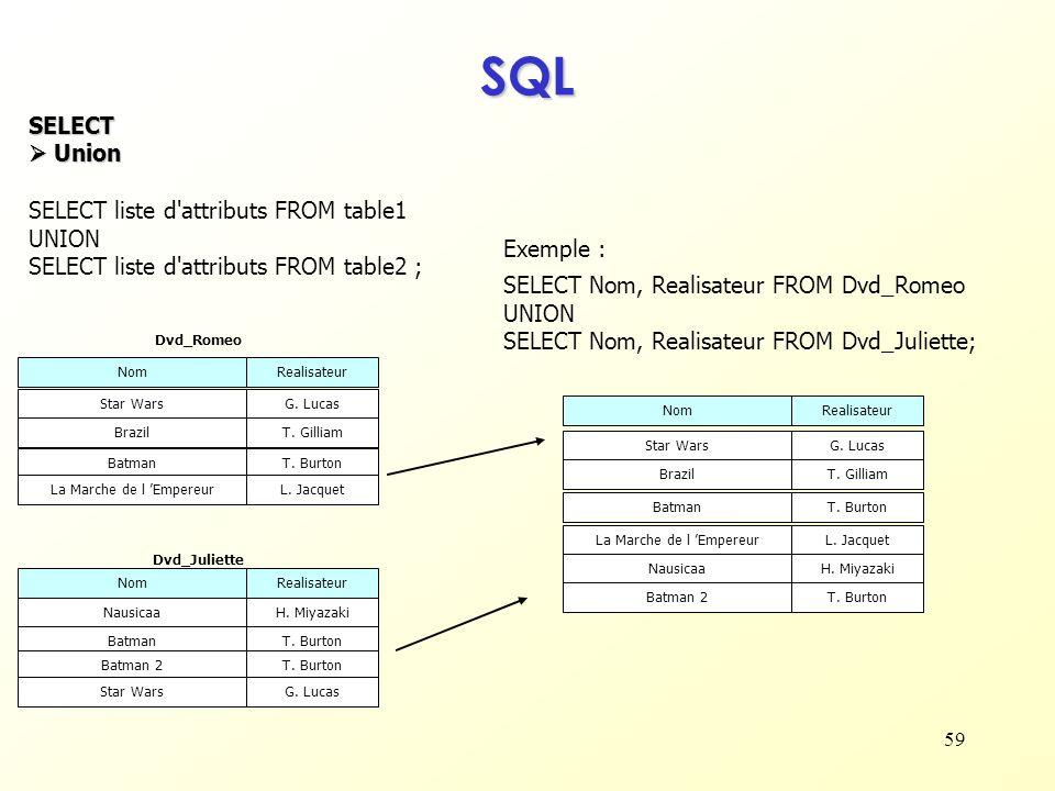 59 SQL SELECT Union Union SELECT liste d'attributs FROM table1 UNION SELECT liste d'attributs FROM table2 ; NomRealisateur Star WarsG. Lucas BrazilT.