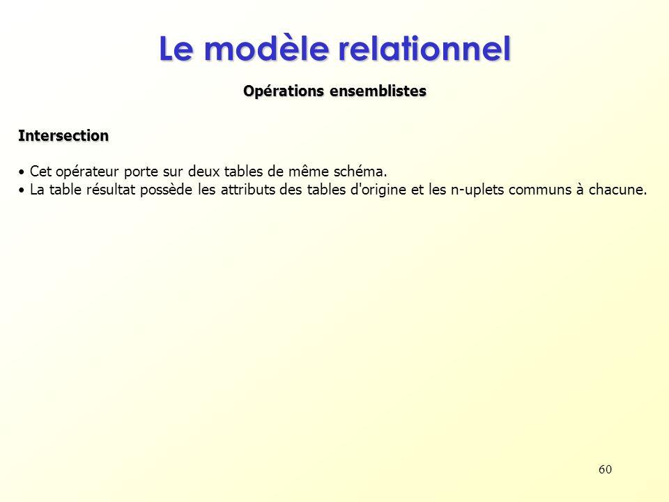 60 Opérations ensemblistes Le modèle relationnel Intersection Cet opérateur porte sur deux tables de même schéma. La table résultat possède les attrib