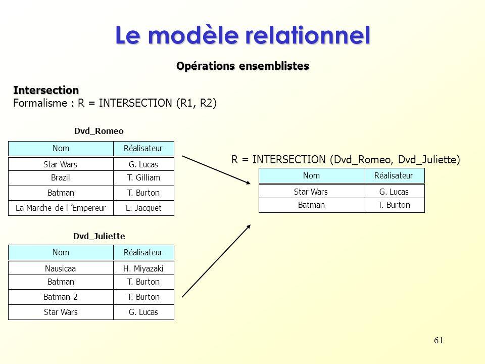 61 Opérations ensemblistes Le modèle relationnel Intersection Formalisme : R = INTERSECTION (R1, R2) NomRéalisateur Star WarsG. Lucas BrazilT. Gilliam