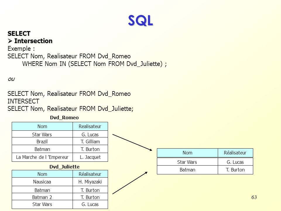 63 SQL SELECT Intersection Intersection Exemple : SELECT Nom, Realisateur FROM Dvd_Romeo WHERE Nom IN (SELECT Nom FROM Dvd_Juliette) ; ou SELECT Nom,
