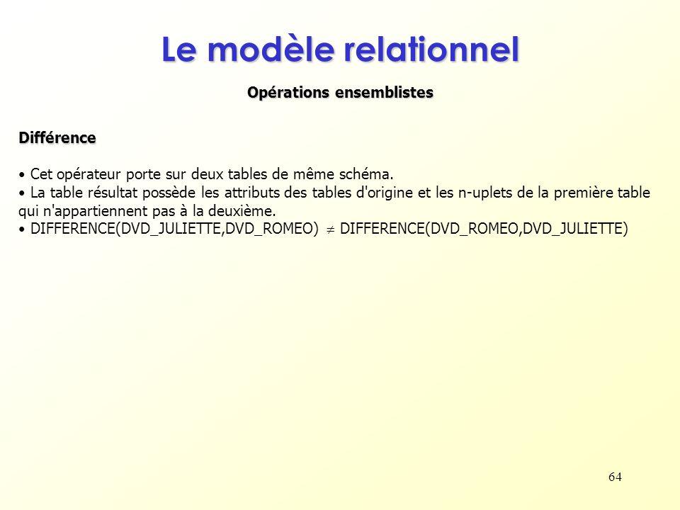 64 Opérations ensemblistes Le modèle relationnel Différence Cet opérateur porte sur deux tables de même schéma. La table résultat possède les attribut