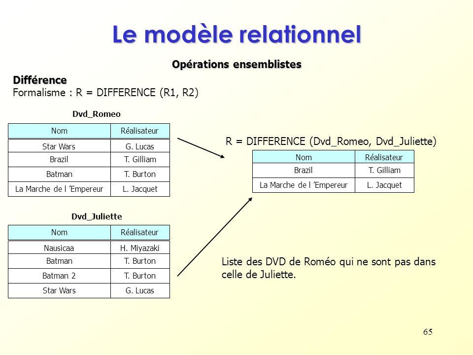 65 Opérations ensemblistes Le modèle relationnel Différence Formalisme : R = DIFFERENCE (R1, R2) NomRéalisateur Star WarsG. Lucas BrazilT. Gilliam Dvd