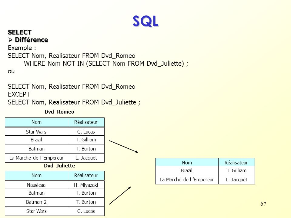 67 SQL SELECT Différence Différence Exemple : SELECT Nom, Realisateur FROM Dvd_Romeo WHERE Nom NOT IN (SELECT Nom FROM Dvd_Juliette) ; ou SELECT Nom,