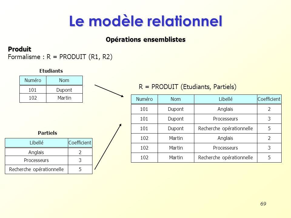 69 Opérations ensemblistes Le modèle relationnel Produit Formalisme : R = PRODUIT (R1, R2) NuméroNom 101Dupont 102Martin Etudiants Partiels LibelléCoe