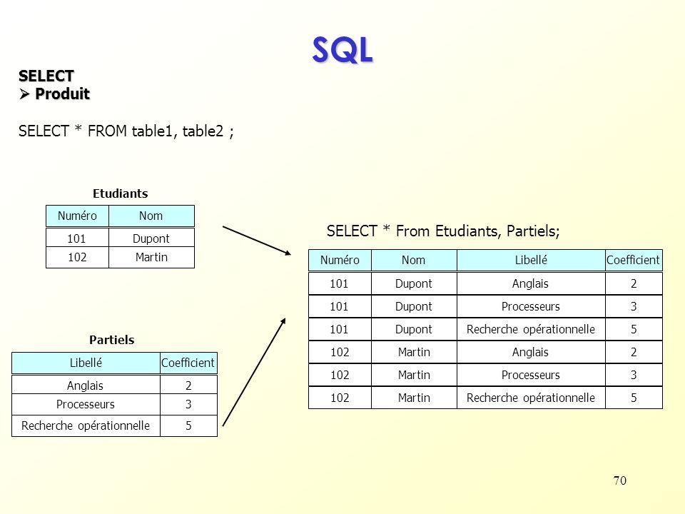 70 SQL SELECT Produit Produit SELECT * FROM table1, table2 ; NuméroNom 101Dupont 102Martin Etudiants Partiels LibelléCoefficient Anglais2 Processeurs3