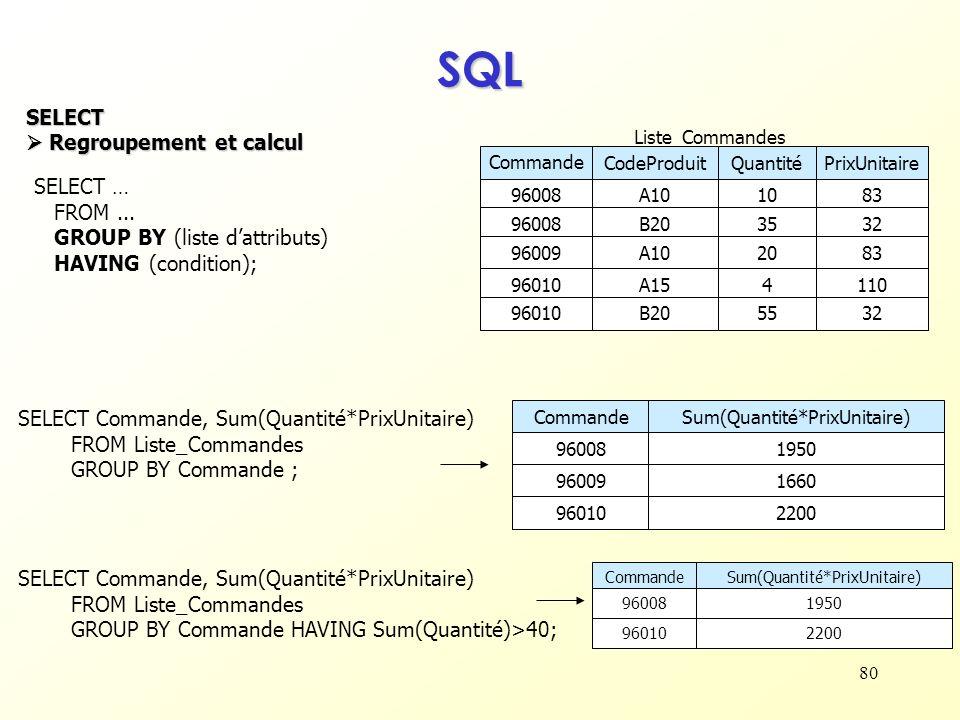 80 SQL SELECT Regroupement et calcul Regroupement et calcul SELECT … FROM... GROUP BY (liste dattributs) HAVING (condition); Commande CodeProduitQuant