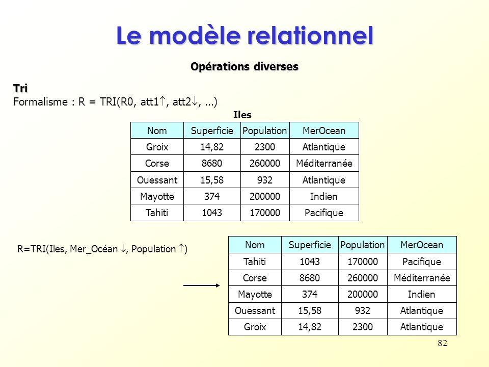 82 Opérations diverses Le modèle relationnel Tri Formalisme : R = TRI(R0, att1, att2,...) R=TRI(Iles, Mer_Océan, Population ) NomSuperficiePopulationM