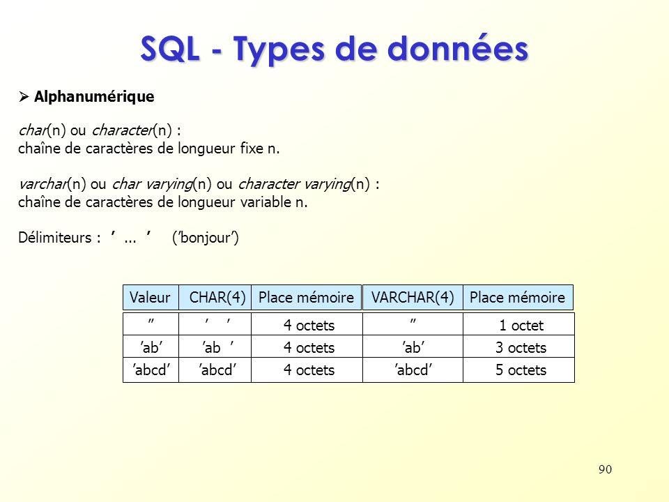 90 SQL - Types de données char(n) ou character(n) : chaîne de caractères de longueur fixe n. varchar(n) ou char varying(n) ou character varying(n) : c