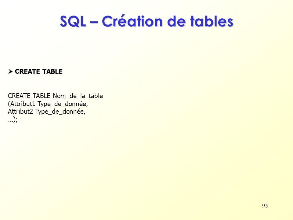 95 CREATE TABLE Nom_de_la_table (Attribut1 Type_de_donnée, Attribut2 Type_de_donnée,...); CREATE TABLE CREATE TABLE SQL – Création de tables