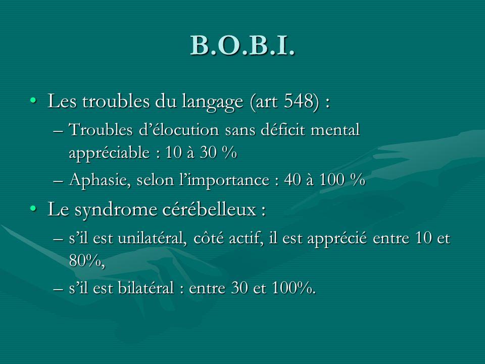B.O.B.I. Les troubles du langage (art 548) :Les troubles du langage (art 548) : –Troubles délocution sans déficit mental appréciable : 10 à 30 % –Apha