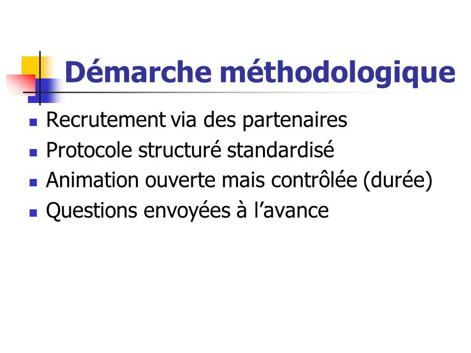 Démarche méthodologique Recrutement via des partenaires Protocole structuré standardisé Animation ouverte mais contrôlée (durée) Questions envoyées à lavance
