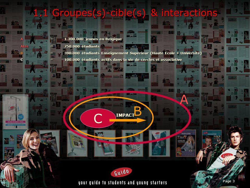 Page 3 1.1 Groupes(s)-cible(s) & interactions A = 1.200.000 jeunes en Belgique Abis= 750.000 étudiants B= 390.000 étudiants Enseignement Supérieur (Haute Ecole + Université) C= 100.000 étudiants actifs dans la vie de cercles et associative C B A IMPACT