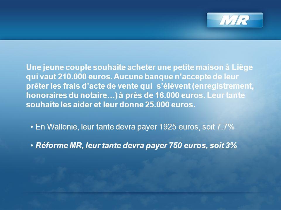 Une jeune couple souhaite acheter une petite maison à Liège qui vaut 210.000 euros. Aucune banque naccepte de leur prêter les frais dacte de vente qui