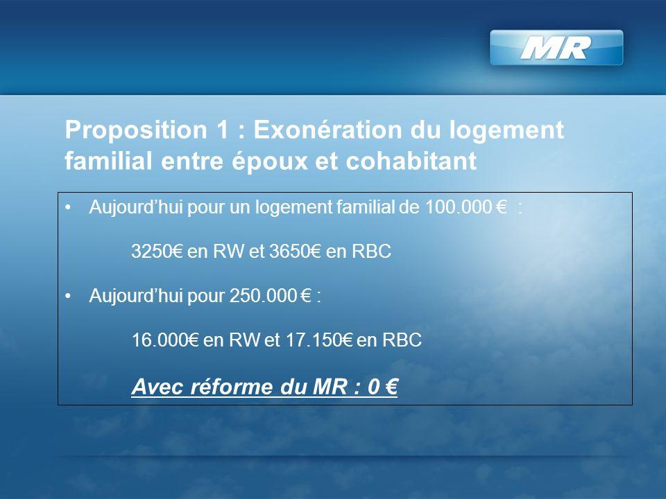 Proposition 1 : Exonération du logement familial entre époux et cohabitant Aujourdhui pour un logement familial de 100.000 : 3250 en RW et 3650 en RBC