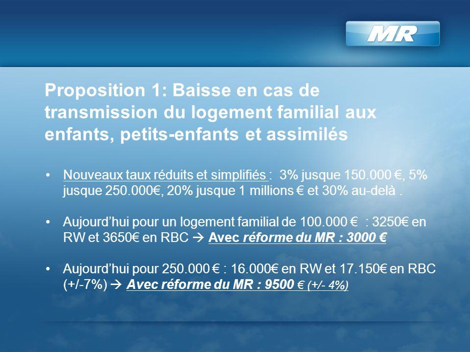 Proposition 1: Baisse en cas de transmission du logement familial aux enfants, petits-enfants et assimilés Nouveaux taux réduits et simplifiés : 3% jusque 150.000, 5% jusque 250.000, 20% jusque 1 millions et 30% au-delà.