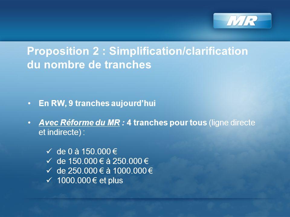 En RW, 9 tranches aujourdhui Avec Réforme du MR : 4 tranches pour tous (ligne directe et indirecte) : de 0 à 150.000 de 150.000 à 250.000 de 250.000 à 1000.000 1000.000 et plus Proposition 2 : Simplification/clarification du nombre de tranches