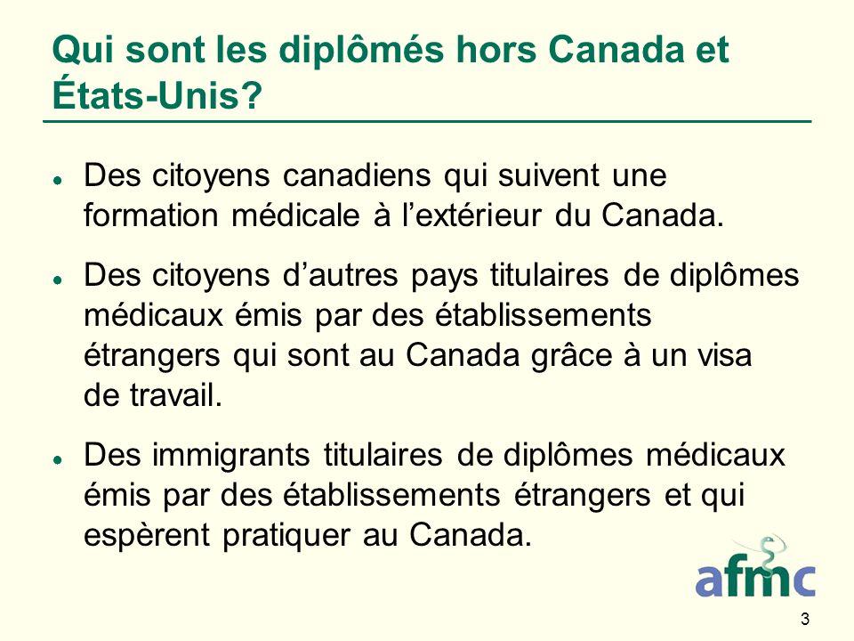 3 Qui sont les diplômés hors Canada et États-Unis? Des citoyens canadiens qui suivent une formation médicale à lextérieur du Canada. Des citoyens daut