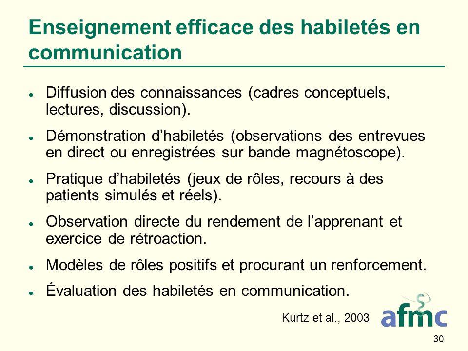 30 Enseignement efficace des habiletés en communication Diffusion des connaissances (cadres conceptuels, lectures, discussion). Démonstration dhabilet
