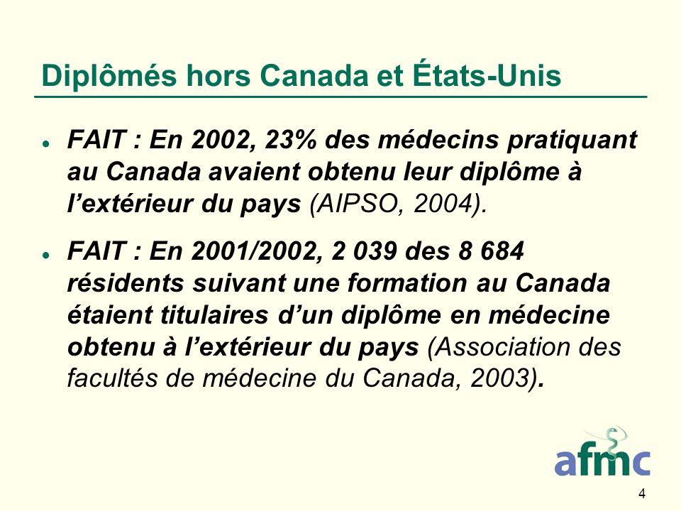 4 Diplômés hors Canada et États-Unis FAIT : En 2002, 23% des médecins pratiquant au Canada avaient obtenu leur diplôme à lextérieur du pays (AIPSO, 20