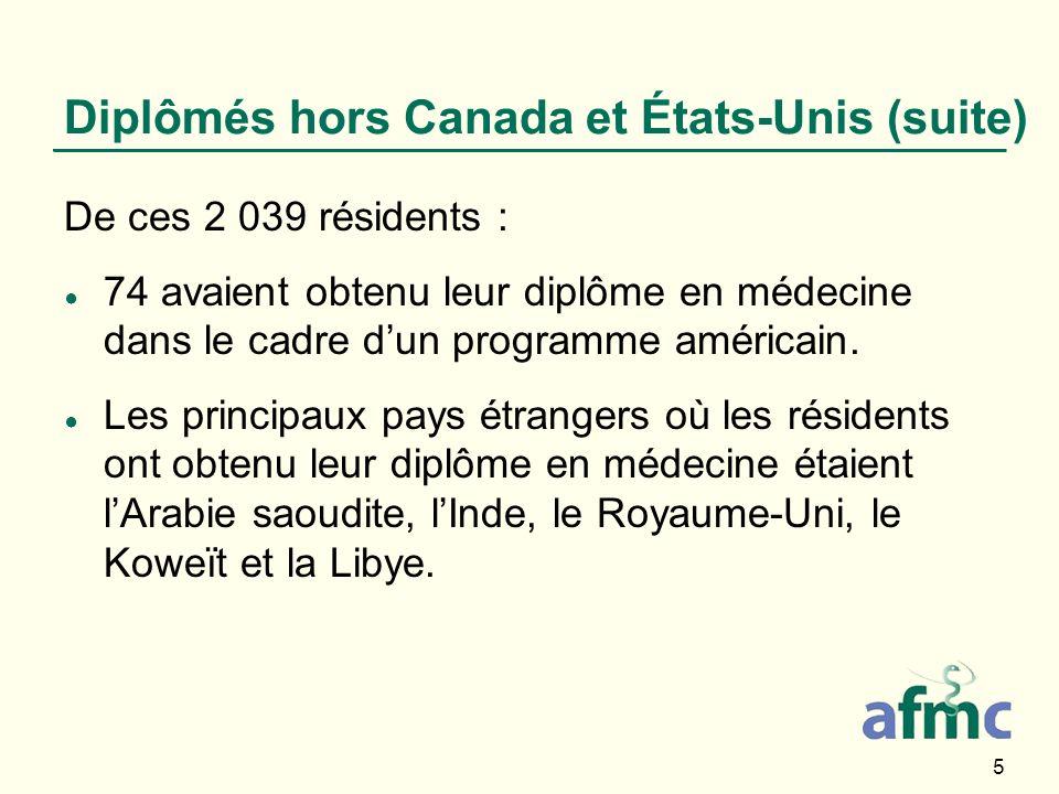 5 Diplômés hors Canada et États-Unis (suite) De ces 2 039 résidents : 74 avaient obtenu leur diplôme en médecine dans le cadre dun programme américain