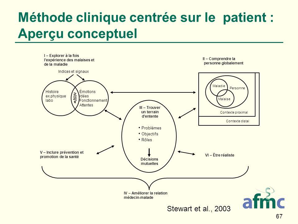 67 Méthode clinique centrée sur le patient : Aperçu conceptuel Stewart et al., 2003 Histoire ex.physique labo Émotions Idées Fonctionnement Attentes I
