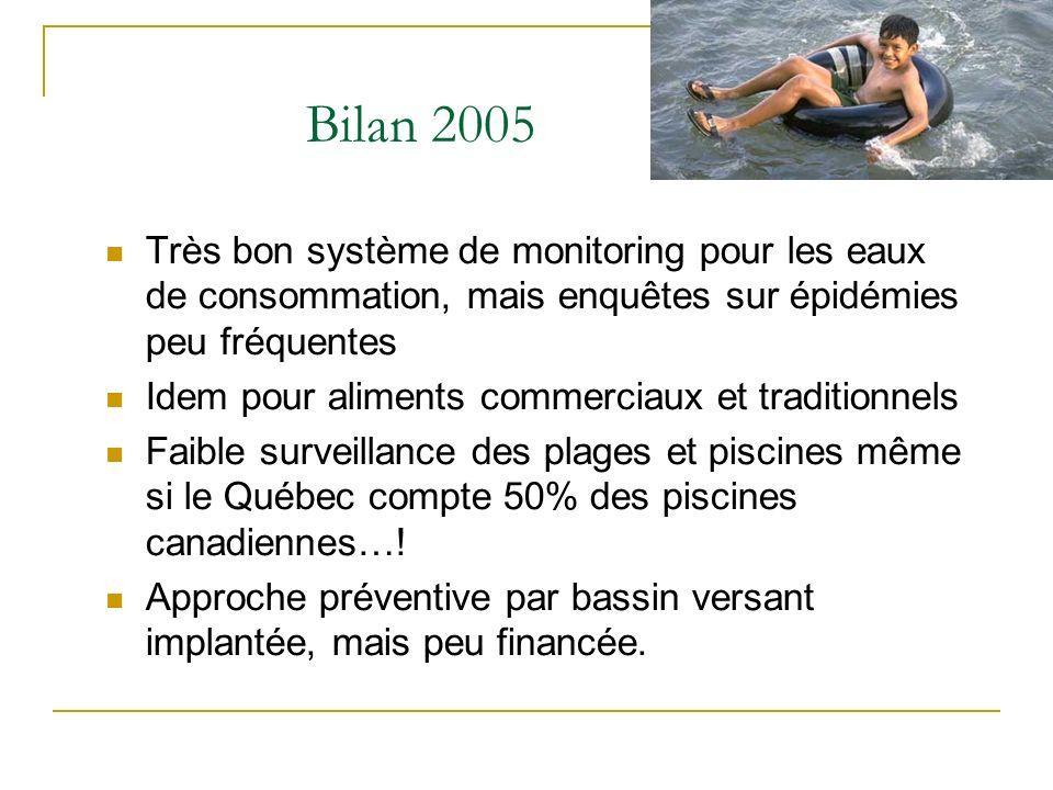 Très bon système de monitoring pour les eaux de consommation, mais enquêtes sur épidémies peu fréquentes Idem pour aliments commerciaux et traditionnels Faible surveillance des plages et piscines même si le Québec compte 50% des piscines canadiennes….
