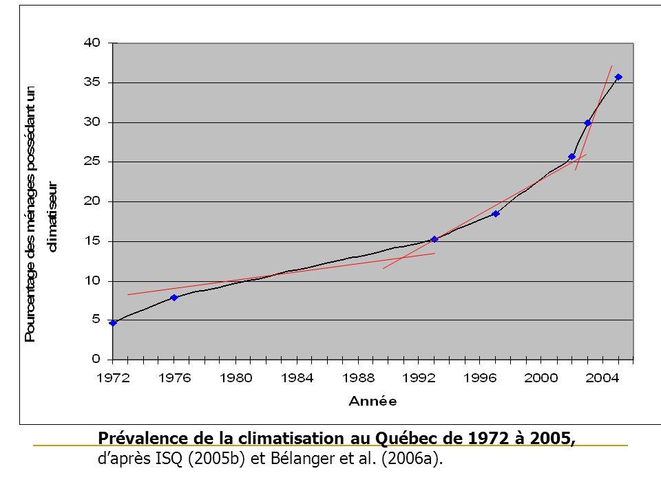Prévalence de la climatisation en 2005 selon lévolution à la hausse des températures moyennes (1960-2003) au Québec méridional, daprès Bélanger et al.