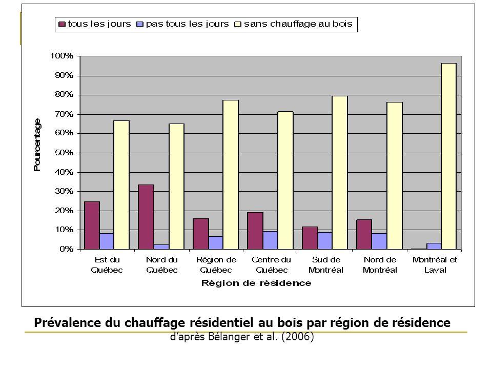 Projet #2 Prévalence du chauffage résidentiel au bois par région de résidence daprès Bélanger et al.