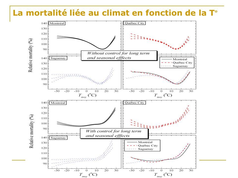 La mortalité liée au climat en fonction de la T º