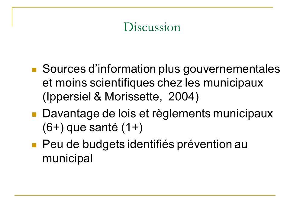 Sources dinformation plus gouvernementales et moins scientifiques chez les municipaux (Ippersiel & Morissette, 2004) Davantage de lois et règlements municipaux (6+) que santé (1+) Peu de budgets identifiés prévention au municipal Discussion