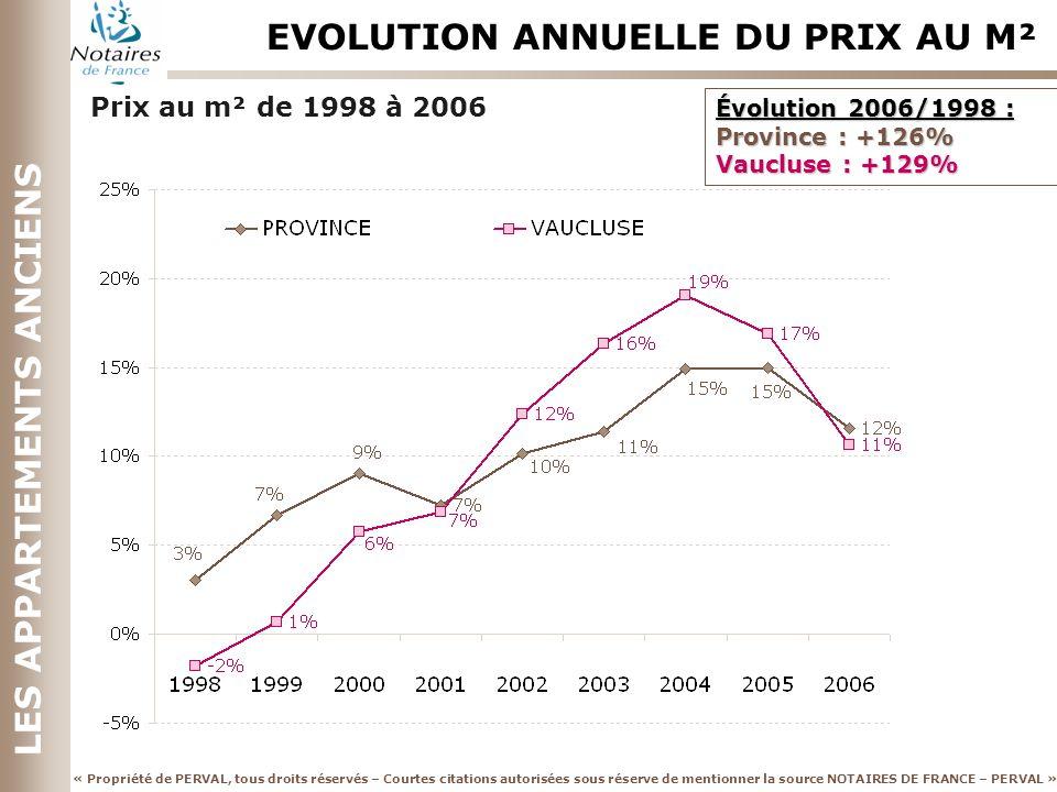 « Propriété de PERVAL, tous droits réservés – Courtes citations autorisées sous réserve de mentionner la source NOTAIRES DE FRANCE – PERVAL » LES APPARTEMENTS ANCIENS EVOLUTION ANNUELLE DU PRIX AU M² Prix au m² de 1998 à 2006 Évolution 2006/1998 : Province : +126% Vaucluse : +129%