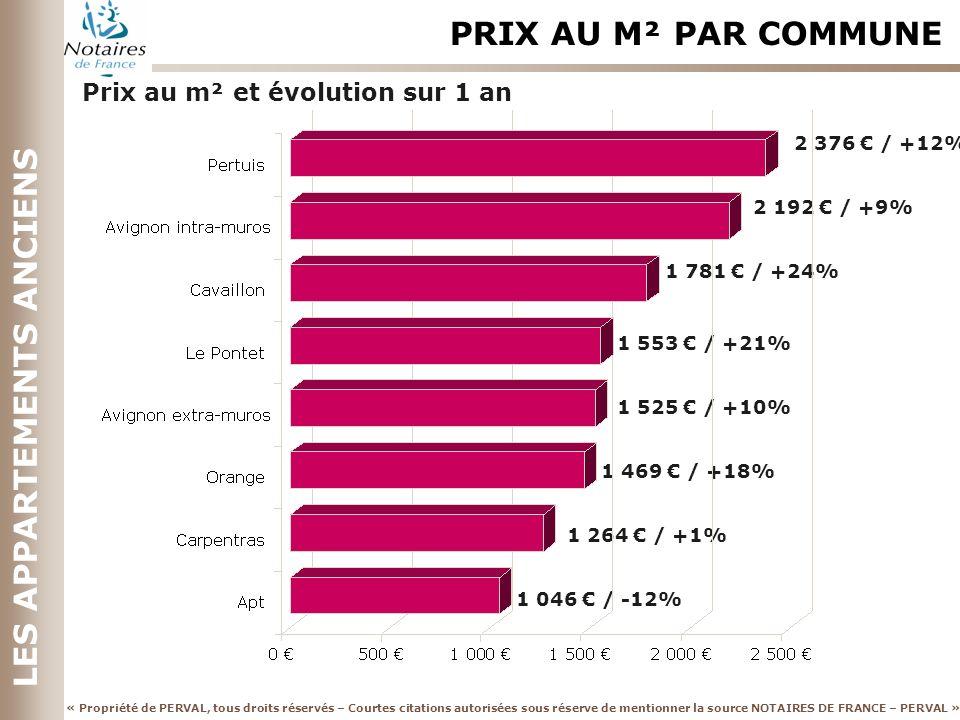 « Propriété de PERVAL, tous droits réservés – Courtes citations autorisées sous réserve de mentionner la source NOTAIRES DE FRANCE – PERVAL » LES APPARTEMENTS ANCIENS 2 376 / +12% 2 192 / +9% 1 781 / +24% 1 553 / +21% 1 525 / +10% 1 469 / +18% 1 264 / +1% 1 046 / -12% PRIX AU M² PAR COMMUNE Prix au m² et évolution sur 1 an