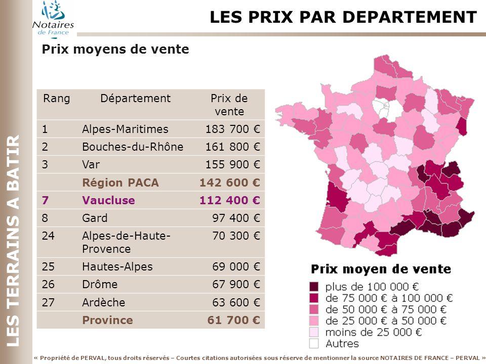 « Propriété de PERVAL, tous droits réservés – Courtes citations autorisées sous réserve de mentionner la source NOTAIRES DE FRANCE – PERVAL » LES PRIX PAR DEPARTEMENT LES TERRAINS A BATIR Prix moyens de vente RangDépartementPrix de vente 1Alpes-Maritimes183 700 2Bouches-du-Rhône161 800 3Var155 900 Région PACA142 600 7Vaucluse112 400 8Gard97 400 24Alpes-de-Haute- Provence 70 300 25Hautes-Alpes69 000 26Drôme67 900 27Ardèche63 600 Province61 700