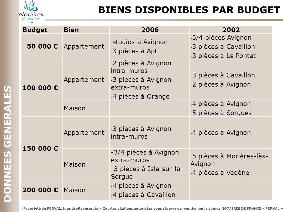 « Propriété de PERVAL, tous droits réservés – Courtes citations autorisées sous réserve de mentionner la source NOTAIRES DE FRANCE – PERVAL » DONNEES GENERALES BIENS DISPONIBLES PAR BUDGET BudgetBien20062002 50 000 Appartement - studios à Avignon - 3 pièces à Apt - 3/4 pièces Avignon - 3 pièces à Cavaillon - 3 pièces à Le Pontet 100 000 Appartement - 2 pièces à Avignon intra-muros - 3 pièces à Avignon extra-muros - 4 pièces à Orange - 3 pièces à Cavaillon - 2 pièces à Avignon Maison - 4 pièces à Avignon - 5 pièces à Sorgues 150 000 Appartement - 3 pièces à Avignon intra-muros - 4 pièces à Avignon Maison -3/4 pièces à Avignon extra-muros -3 pièces à Isle-sur-la- Sorgue - 5 pièces à Morières-lès- Avignon - 4 pièces à Vedène 200 000 Maison - 4 pièces à Avignon - 4 pièces à Cavaillon