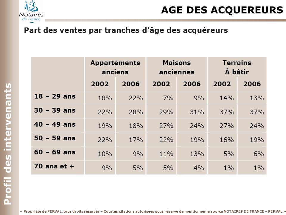 « Propriété de PERVAL, tous droits réservés – Courtes citations autorisées sous réserve de mentionner la source NOTAIRES DE FRANCE – PERVAL » Profil des intervenants AGE DES ACQUEREURS Appartements anciens Maisons anciennes Terrains À bâtir 200220062002200620022006 18 – 29 ans 18%22%7%9%14%13% 30 – 39 ans 22%28%29%31%37% 40 – 49 ans 19%18%27%24%27%24% 50 – 59 ans 22%17%22%19%16%19% 60 – 69 ans 10%9%11%13%5%6% 70 ans et + 9%5% 4%1% Part des ventes par tranches dâge des acquéreurs