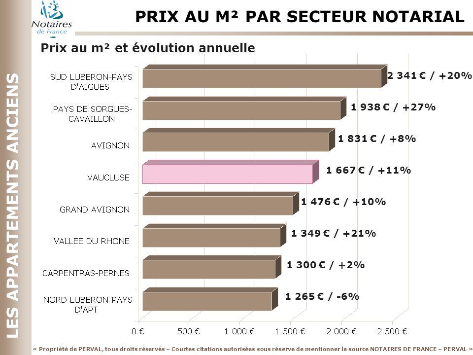 « Propriété de PERVAL, tous droits réservés – Courtes citations autorisées sous réserve de mentionner la source NOTAIRES DE FRANCE – PERVAL » LES APPARTEMENTS ANCIENS PRIX AU M² PAR SECTEUR NOTARIAL Prix au m² et évolution annuelle 2 341 / +20% 1 938 / +27% 1 831 / +8% 1 667 / +11% 1 476 / +10% 1 349 / +21% 1 300 / +2% 1 265 / -6%