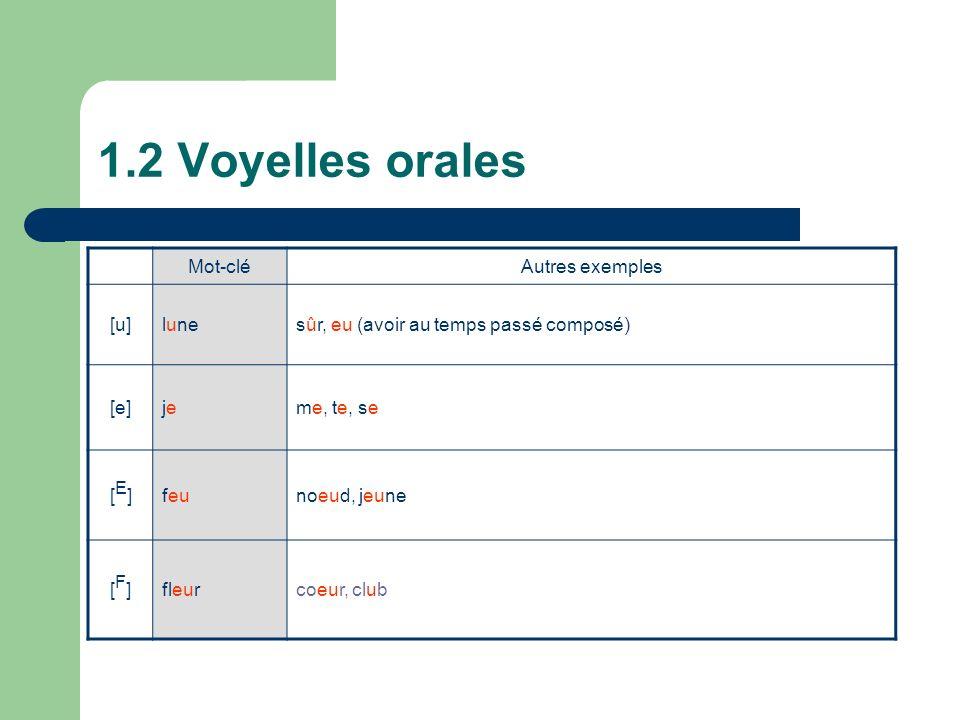 1.2 Voyelles orales Mot-cléAutres exemples [u]lunesûr, eu (avoir au temps passé composé) [e]jejeme, te, se [E][E]feunoeud, jeune [F][F]fleurcoeur, club