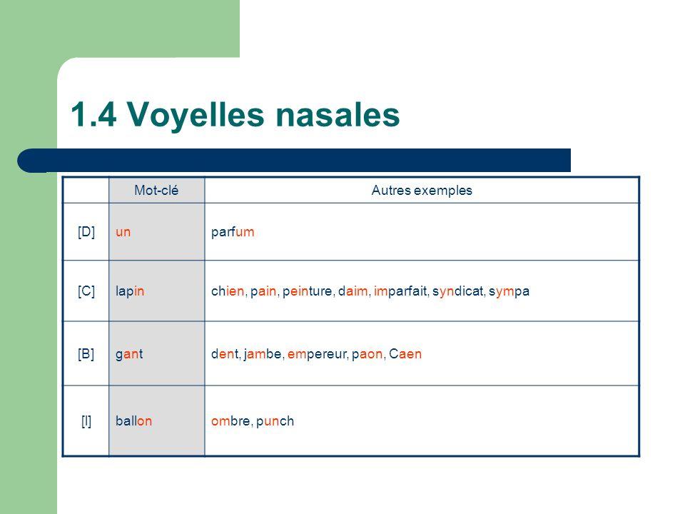 1.4 Voyelles nasales Mot-cléAutres exemples [D]unparfum [C]lapinchien, pain, peinture, daim, imparfait, syndicat, sympa [B]gantdent, jambe, empereur, paon, Caen [l]ballonombre, punch
