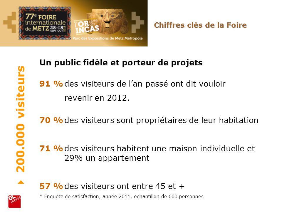 Un public fidèle et porteur de projets 91 %des visiteurs de lan passé ont dit vouloir revenir en 2012. 70 %des visiteurs sont propriétaires de leur ha