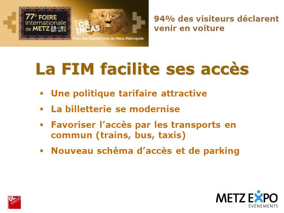 La FIM facilite ses accès 94% des visiteurs déclarent venir en voiture Une politique tarifaire attractive La billetterie se modernise Favoriser laccès