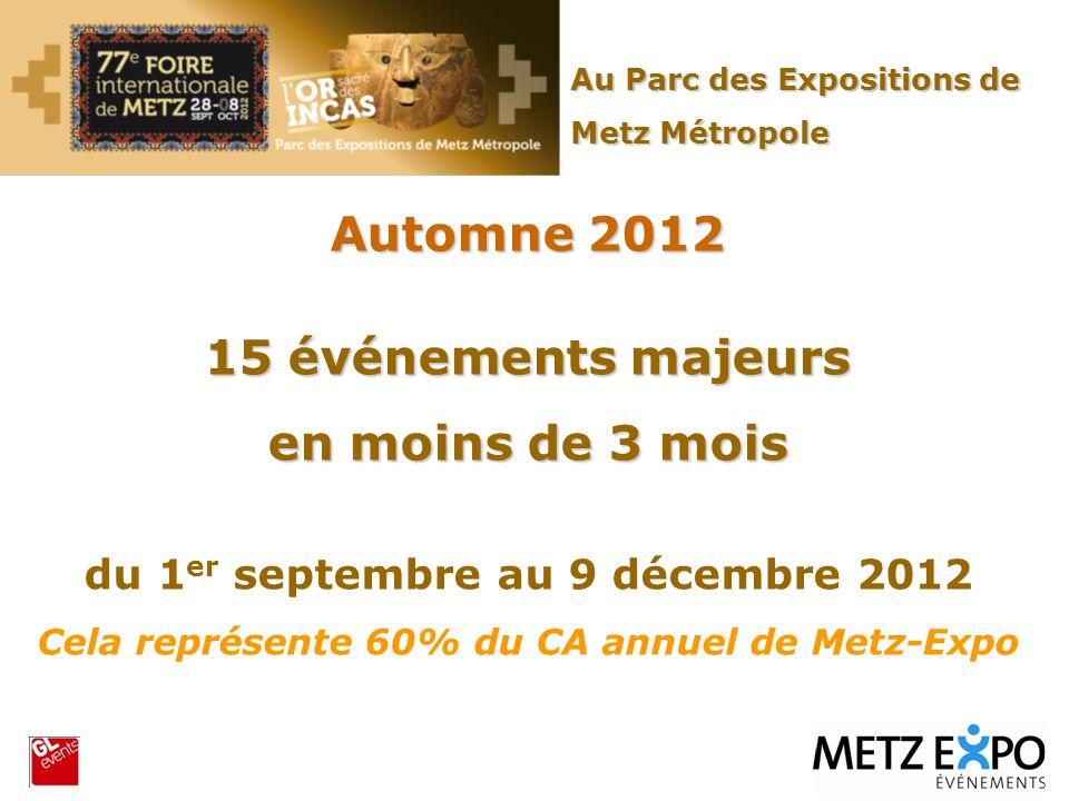 Automne 2012 15 événements majeurs en moins de 3 mois du 1 er septembre au 9 décembre 2012 Cela représente 60% du CA annuel de Metz-Expo Au Parc des E