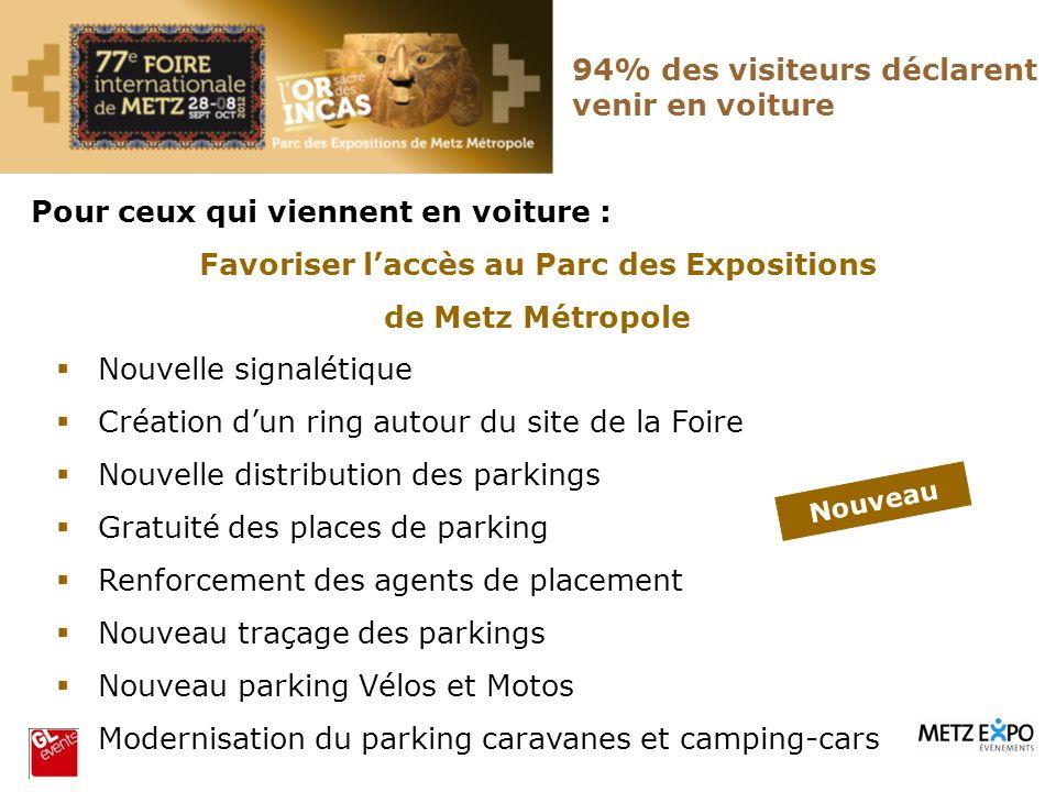 94% des visiteurs déclarent venir en voiture Pour ceux qui viennent en voiture : Favoriser laccès au Parc des Expositions de Metz Métropole Nouvelle s