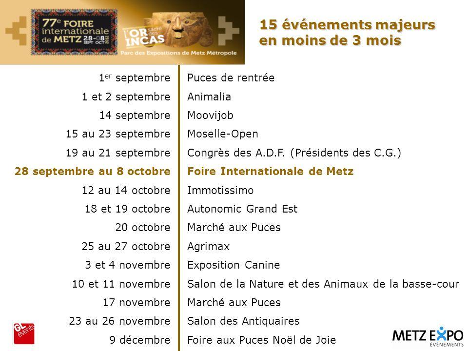 Puces de rentrée Animalia Moovijob Moselle-Open Congrès des A.D.F. (Présidents des C.G.) Foire Internationale de Metz Immotissimo Autonomic Grand Est