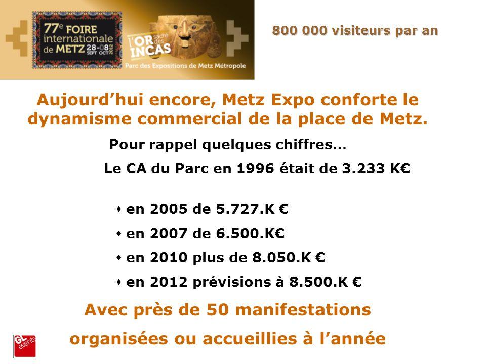 Aujourdhui encore, Metz Expo conforte le dynamisme commercial de la place de Metz. Pour rappel quelques chiffres… Le CA du Parc en 1996 était de 3.233